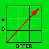 Bid and offer