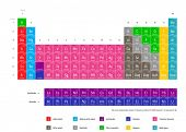 Complete periodic table of the chemical elements (Current standard table contains 117 elements as of
