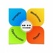 image of swot analysis  - Colorful SWOT analysis diagram in shape of leaves - JPG