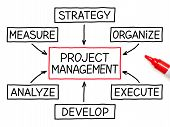 Project Management stroomschema rode Marker