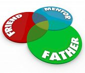 Father Friend Mentor words on venn diagram to illustrate the many overlapping roles and duties of a