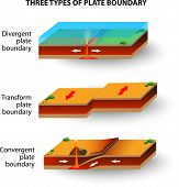pic of cross-section  - A cross section illustrating the main types of tectonic plate boundaries - JPG