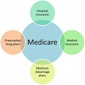 Medicare business diagram management strategy concept chart illustration
