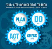 picture of plan-do-check-act  - Quality management system plan do check act - JPG