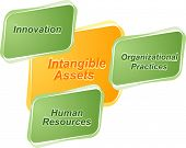 picture of asset  - Vector business strategy concept infographic diagram illustration of intangible assets - JPG