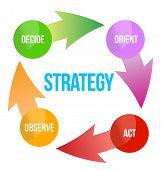 Basic Functions Of Marketing