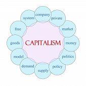 Capitalism Circular Word Concept