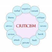 Criticism Circular Word Concept