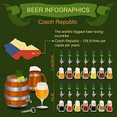 Beer infographics. The world's biggest beer loving country - Czech.