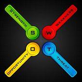 ilustração do diagrama de análise SWOT com tag colorida