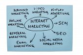 Diagrama de Internet Marketing