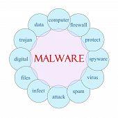 Malware Circular Word Concept