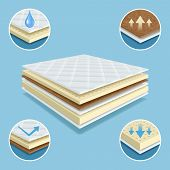 Orthopedic Mattress. Layers Of Material Mattress Comfort Pad Soft Furniture Waterproof Vector Realis poster