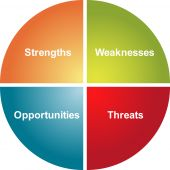SWOT Analyse Business Diagramm