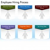 An image of an employee hiring process chart.