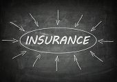 stock photo of insurance-policy  - Insurance process information concept on black chalkboard - JPG