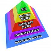 A pyramid depicting the levels of higher education -- starting with high school diploma, then associate's degree, bachelor's degree, master's degree, and Ph.D