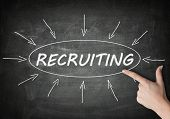 picture of recruiting  - Recruiting process information concept on blackboard with a hand pointing on it - JPG