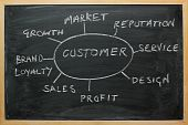 picture of business success  - Business success strategy diagram on a blackboard incorporating key elements such as brand loyalty - JPG