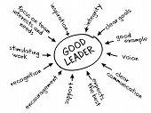Führung-Diagramm