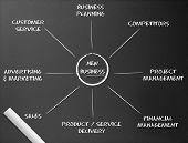 Chalkboard - New Business Diagram