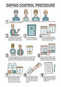Doping Control Procedure, Illustrated Step By Step Guide, Instruction With Scenes And Description Te poster