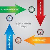 Social Media Keys