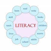 Literacy Circular Word Concept