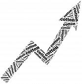 Cotton Commodity Price Growth. Word Cloud Illustration.