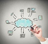 Drawing A Cloud Computing Solution