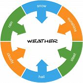 image of sleet  - Weather Word Circle Concept scribbled with great terms such as snow rain sleet and more - JPG