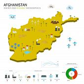 Energy industry and ecology of Afghanistan