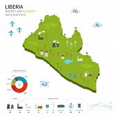 Energy industry and ecology of Liberia