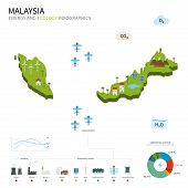 Energy industry and ecology of Malaysia