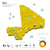 Energy industry and ecology of Mali