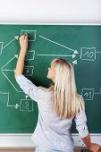 Female Teacher Writing On The Board