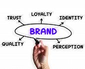 Brand Diagram Displays Company Perception And Trust