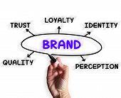 Brand Diagram Displays Company Perception And Trust