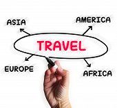 Travel Diagram Displays Overseas Or Domestic Trip