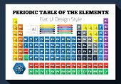Flat periodic table of the chemical elements