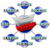 The words Great Resume and many terms that must be included to get the job -- experience, skills, activities, objective, education, reference, awards and contact info