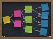 Blank Sticky Notes On Blackboard, Mind Map Or Diagram