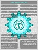 Chakras Symbols With Description Of Meanings Infographic poster