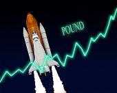 Pound Chart Forex