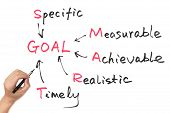 stock photo of goal setting  - Goal setting concept diagram on white board - JPG