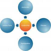 Leadership Styles Business Diagram