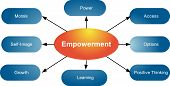 Empowerment Qualities Business Diagram