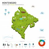 Energy industry and ecology of Montenegro