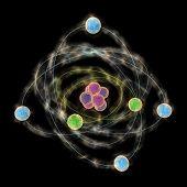 Planetarische Modell des Atoms