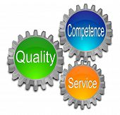 Quality Competence Service